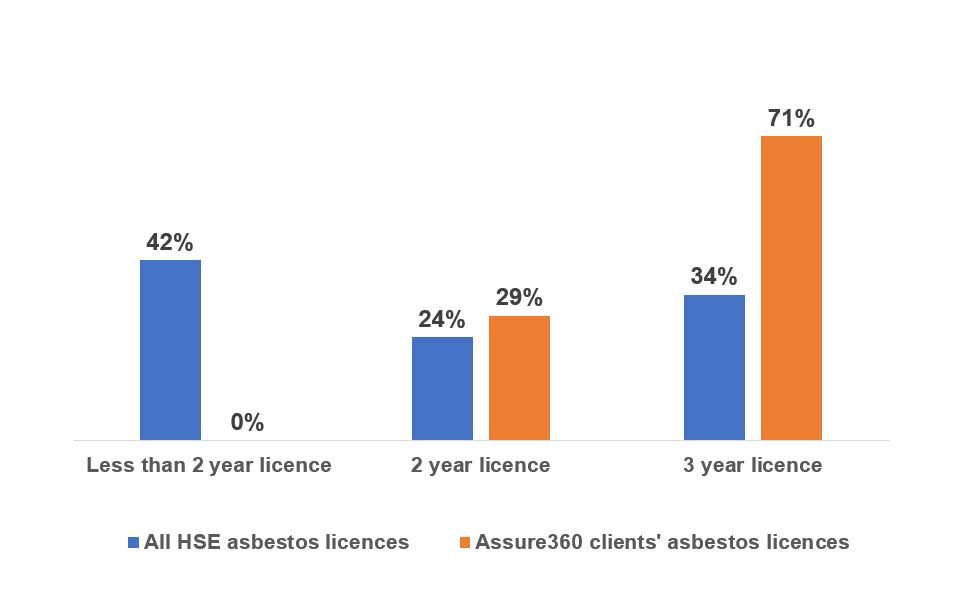 Asbestos HSE 3 year licences total vs Assure360 clients