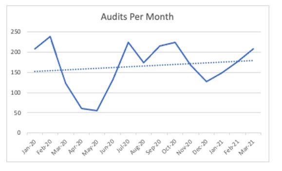 Audits-per-month