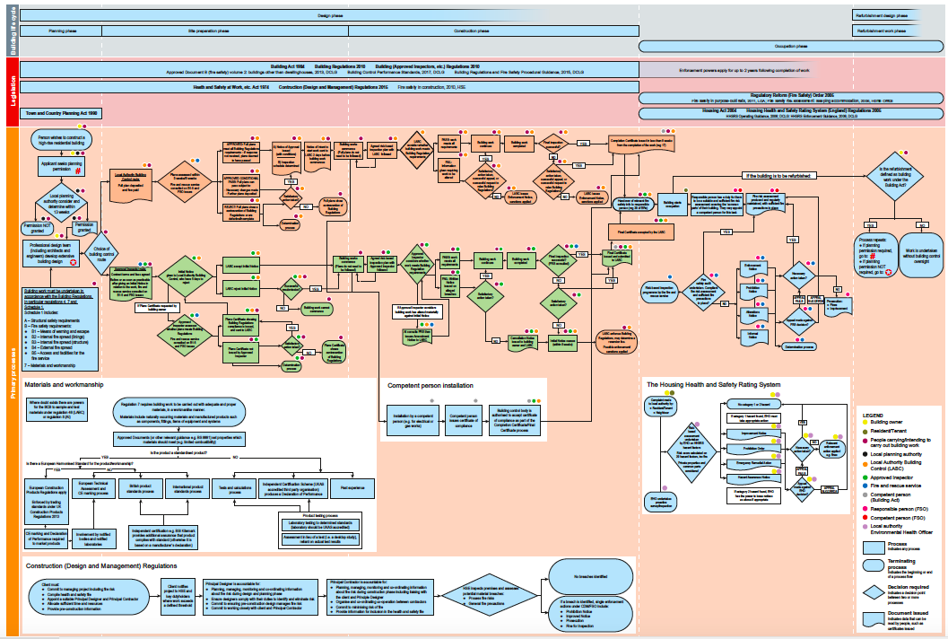 Complex flow chart representing complexity of building regulations