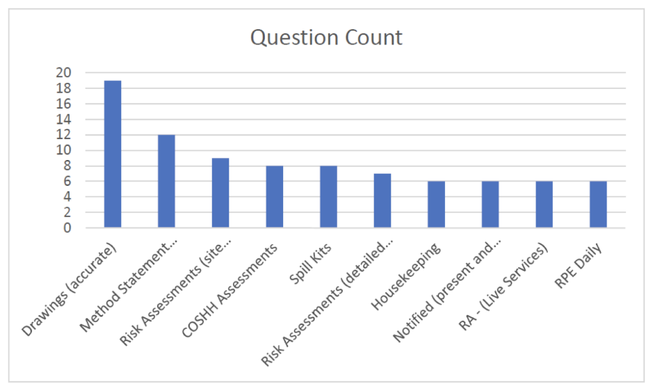 Assure360 Question count for June/July 18