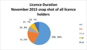 Licence duration Nov 2015 snapshop - ALG figures, supplied by ACAD.