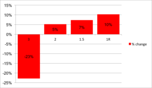 percentage change May 15 to May 16 - ALG figures, supplied by ACAD.